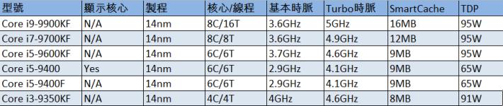 新增 6 位第 9 代 Core 處理器成員規格表