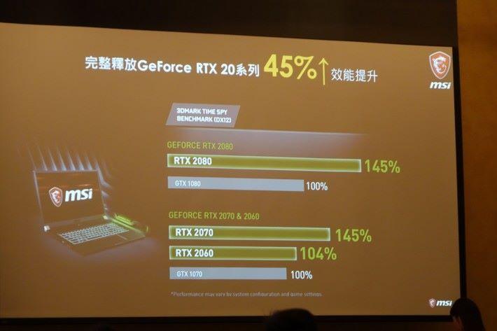 MSI 公布 RTX 2080 筆電版於 3DMark Timespy 跑分較 GTX 1080 高出 45%,而 RTX 2070 及 RTX 2060 則分別比 GTX 1070 高出 45% 和 4%。