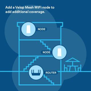 可與 Velop 分機組成 Mesh Network,但必需以 MR8300 作為 Router Node。
