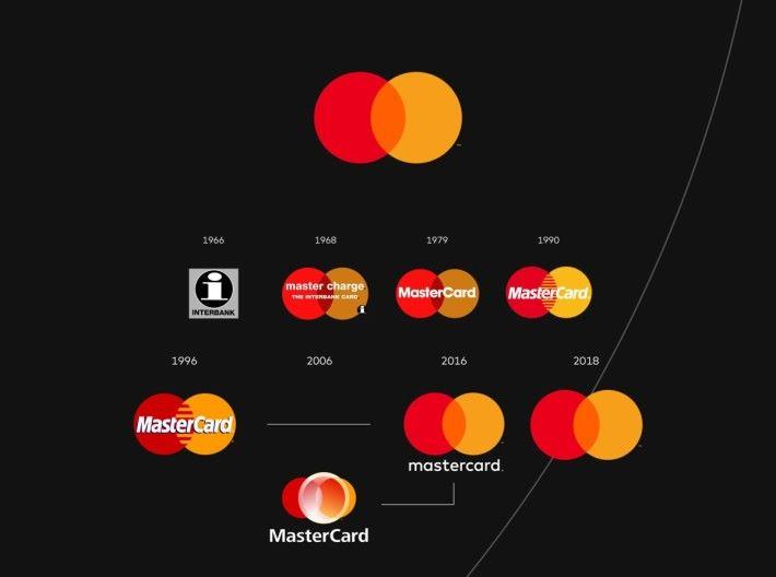 Mastercard Logo Evolution Infographics (1)