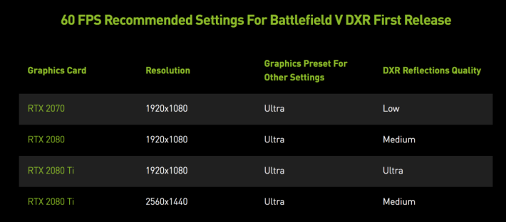 NVIDIA 建議 RTX 2070 用低配置 DXR 效果來玩 1080p 的《Battlefield V》。