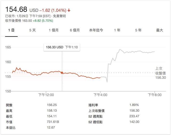 雖然銷售額下跌,中國 iPhone 又賣得唔好,但係股售喺收市後交易時段仍有得升。