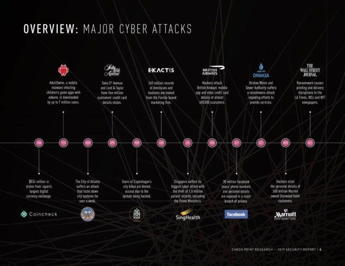 2018 全球發生多宗企業外洩用戶資料事件時間線。