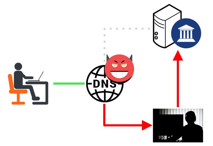 如果 DNS 紀錄被竄改,用戶不單有可能被引導到釣魚網,電郵也有可能被偷看甚至竄改後才寄到收件人手上。