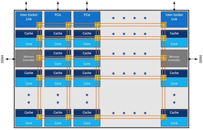 因此 2017 年及打後的 Xeon CPU 均採用全新的 Mesh 互連架構。