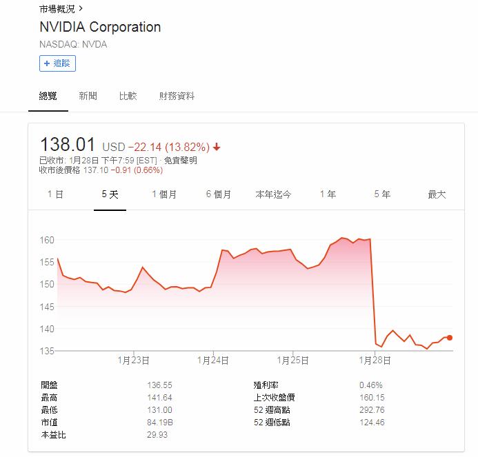 NVIDIA 股價插水式直墮。