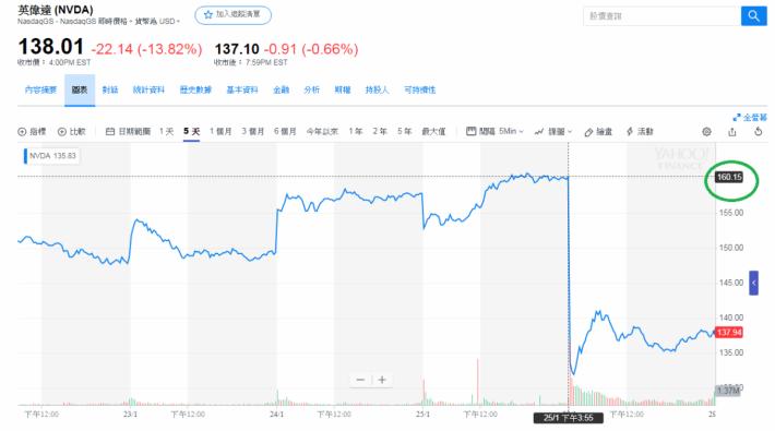 股價由 $160.15