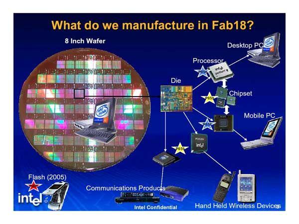 晶圓製好後會運送至中國及越南等地進行加工,包括切割成獨立的 CPU 晶片,並加上 IHS 完成封裝。此圖解釋以色列 Fab 18 所產晶圓的去向。(Source:ixbtlabs)