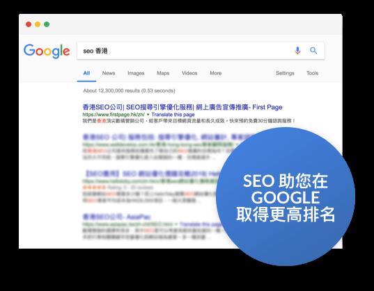 高達 75% 消費者只會瀏覽 Google Search 結果的第一頁,所以企業必需做好 SEO。