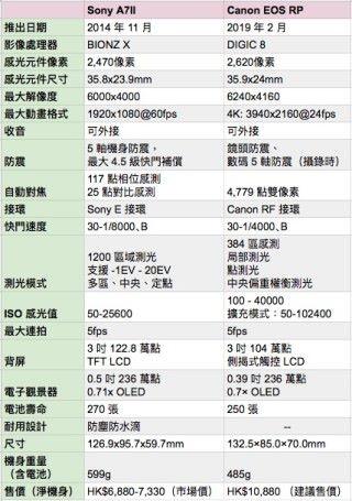 Canon EOS RP 與 Sony A7II 規格比較