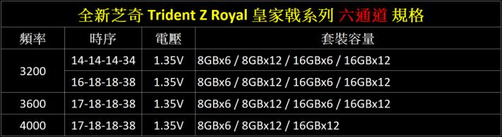 Trident Z Royal 詳細規格