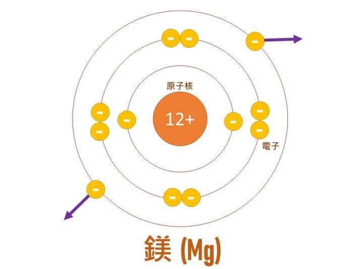以金屬鎂為例,鎂的原子核中有 12 粒正電荷粒子,同時有 12 粒負電荷粒子(電子)繞著原子核,最外層有 2 粒電子與原子核的吸力弱,容易從金屬中「逃出來」,就如金屬在「放電」。