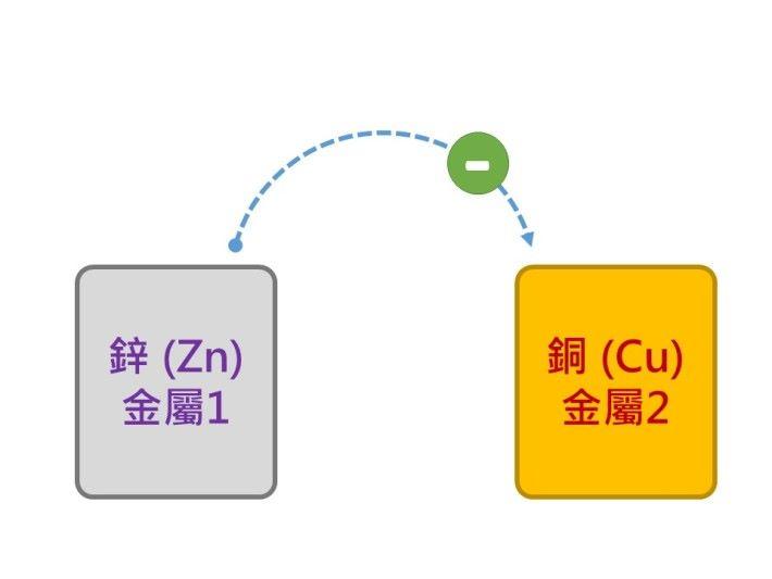 以鋅和銅兩種金屬為例,根據元素表的掛列鋅是 30 ,而銅是 29 ,兩種金屬比較之下,鋅的氧化活性較高,銅的氧化活性較低,故此鋅會當負極,而銅片為正極。