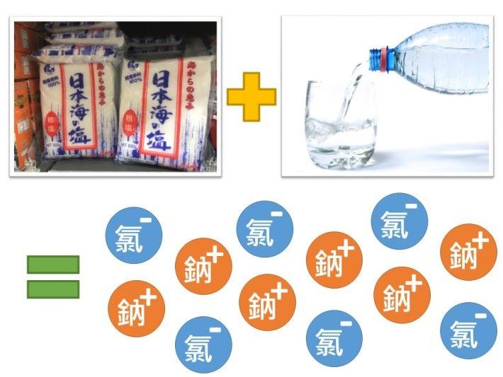 食鹽(氯化鈉)加上水就能夠分解成帶負電荷的氯離子和帶正電荷的鈉離子,這令鹽水中包含大量帶電荷的自由離子,所以能導電。