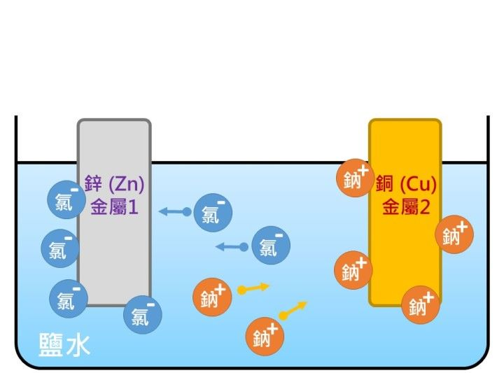 能夠用自由離子來導電的物質稱為「電解質」,而鹽水就是能夠令自由離子持續由一金屬流動至另一金屬的電解質,鹽水可使金屬間產生電流。