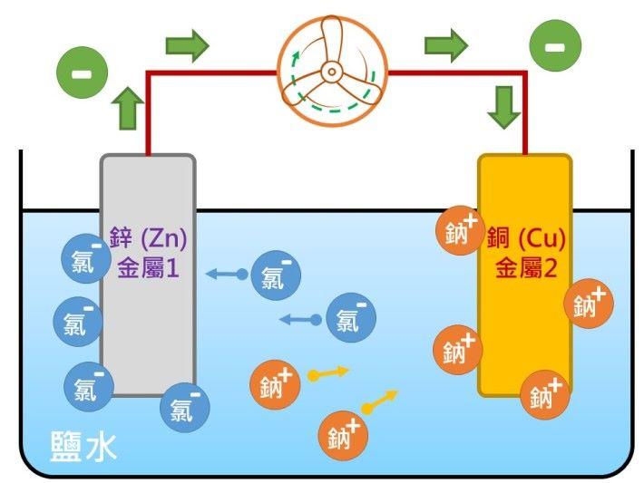 當把鋅和銅兩片不同的金屬片成為電極,並浸在鹽水中的並連接電路,電子較活躍的一方「鋅」便會放電。電子沿電線走向另一端電極「銅」,並為途經的裝置摩打提供電力,使摩打轉動,鋅在放電過程中被氧化。