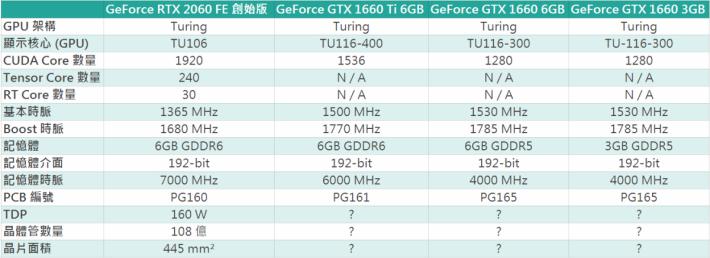 網上流傳 GTX 1660 Ti、GTX 1660 6GB 及 GTX 1660 3GB 的規格,有待 NVIDIA 證實。Source:Wccftech