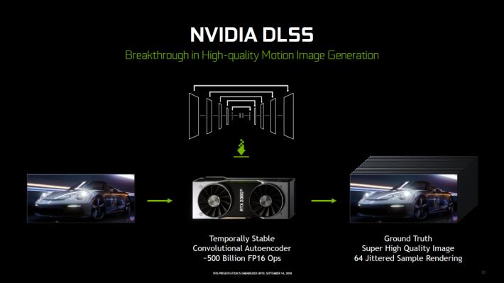 從 NVIDIA 公布的資料推算所指以極高畫質渲染的 Ground Truth 應該是 64× 超級採樣渲染的效果。