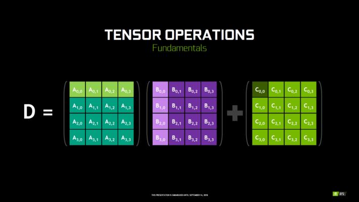 Tensor Cores 的運算方式。