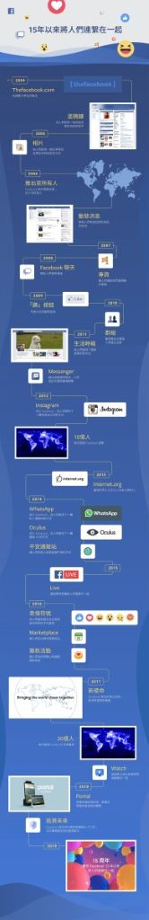 Facebook_s 15th Anniversary Global infographic_Chi