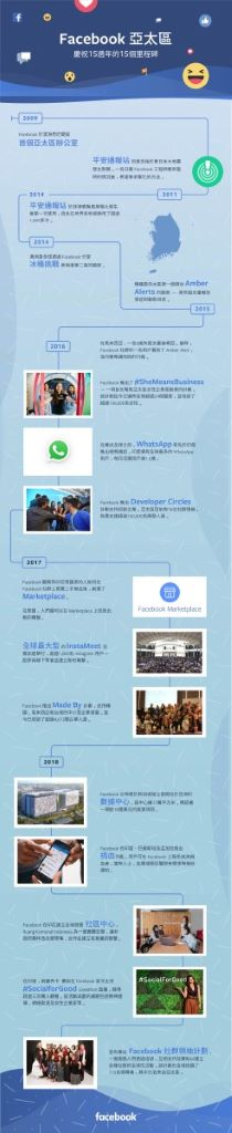 Facebook_s 15th Anniversary infographic_APAC_Chi