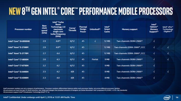 去年第 8 代 H 系 CPU 規格表,其實第 9 代也不是相差很遠。