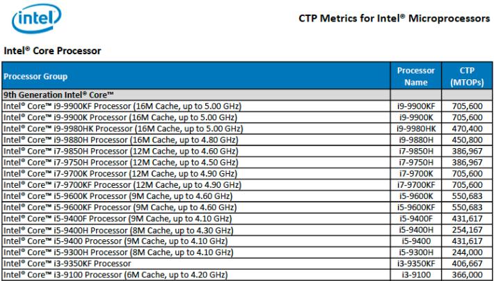 Intel 日前不慎在官網上載了文件,包含未來第 9 代 H 系筆電版 CPU 型號。Source:Intel & Tom's Hardware
