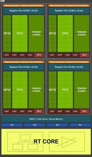 每個 Turing SM 內都會搭載 RT Core 和 Tensor Cores。GTX 1660 Ti GPU 應是去除了這兩種核心,才能造得較細小。