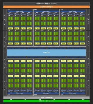 整個 Die 是這樣的,內有多個 SM。這是 RTX 2080 的架構。