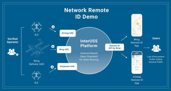 無人機飛行供應商透過 InterUSS 平台,將飛行操作的資訊實時與其他供應商進行溝通。