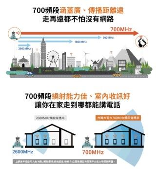 台灣大哥大 4G LTE 服務推廣 700MHz 頻段,強調覆蓋率好穿透力強。