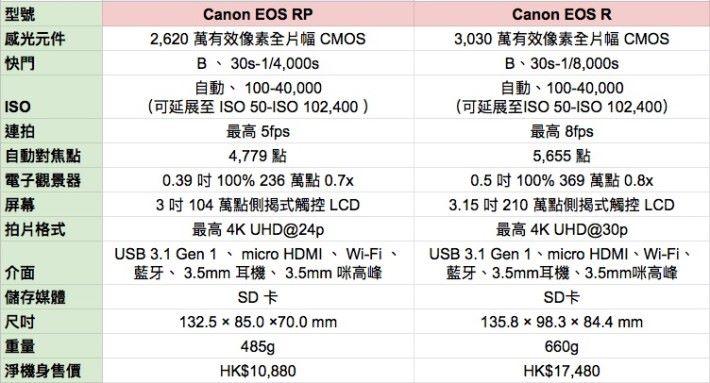 Canon EOS RP 、 EOS R 規格