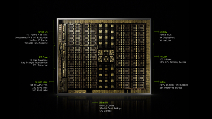 GTX 1660 Ti 和 RTX 2060 都是用 Turing 架構,有沒有機會可以解鎖 GTX 1660 Ti 的 Ray Tracing 功能呢?那就無需買較高級的 RTX 2060 了。