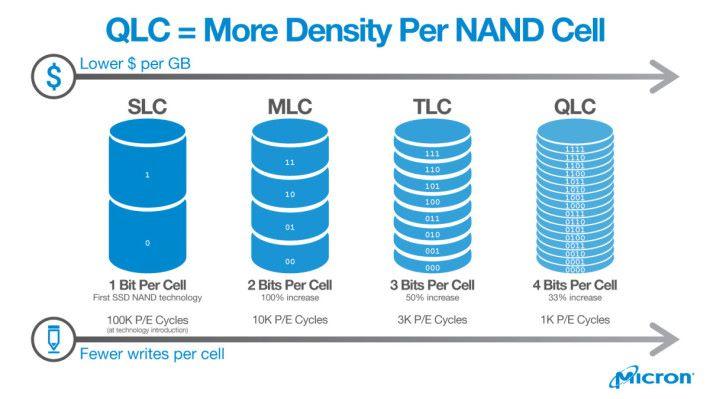 由 SLC 發展至 QLC,存儲容量越多,價格越低,Wccftech 的文章主要是把此圖道理套用至 OLC 解說。