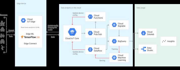 Google 的新物聯網架構,不過當中的 Cloud IoT Edge 其實仍然在 Alpha 階段。