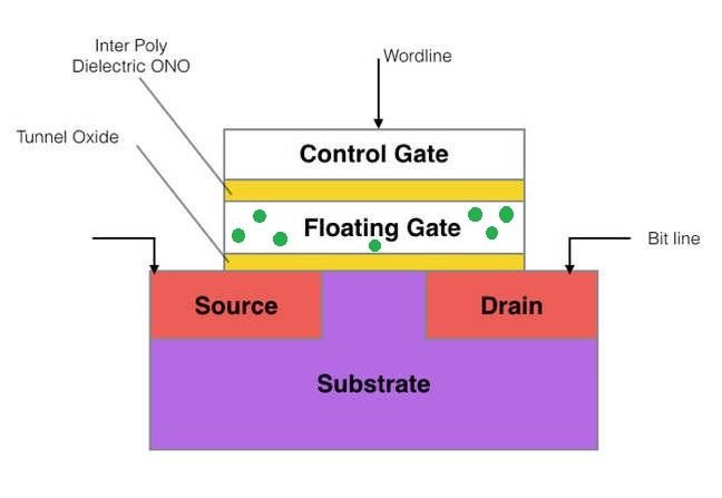 The Register UK 發表過文章解說 NAND Flash Cell 運作原理,Floating Gate 下方的黃色為 Oxide 層,筆者另外畫上數點綠色以示電子的流動。