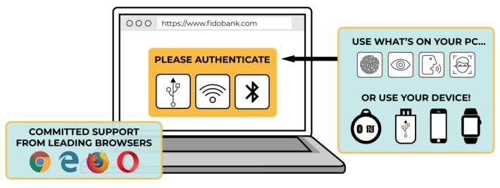 WebAuthn 可以讓用戶選擇任意方式登入網站,各主流瀏覽器將陸續支援。