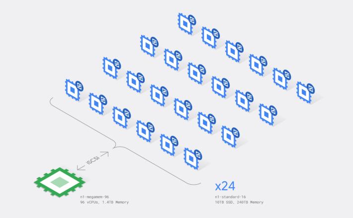 這次打破圓周率計算紀錄的 Google Cloud 虛擬機器叢集架構