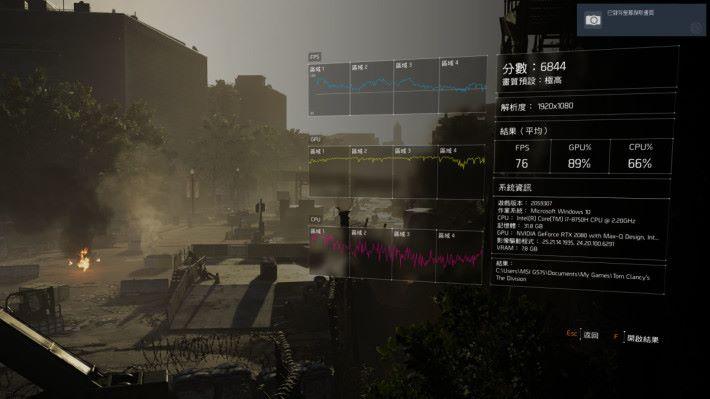 最高效果設定進行《The Divsions 2》,獲得筆電 版 RTX 2080 MaxQ 相若水準的 6,844 分。