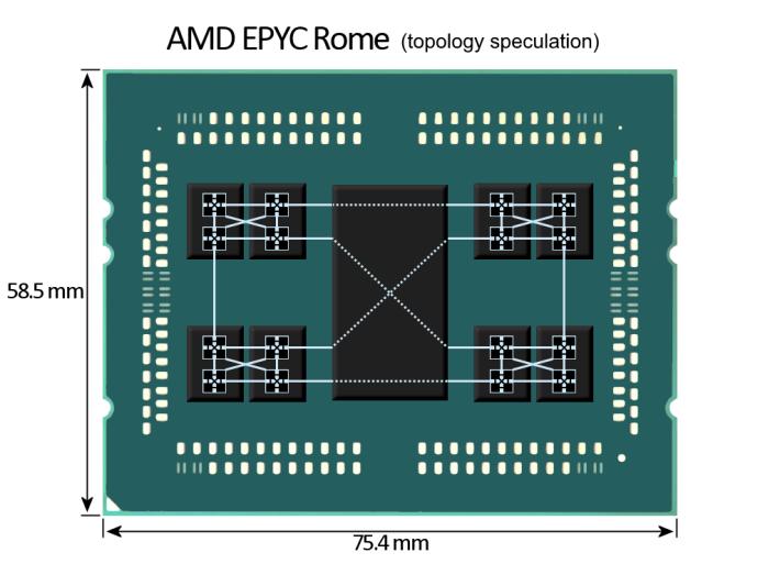 有人推測 EPYC Rome 架構。Source:Anandtech