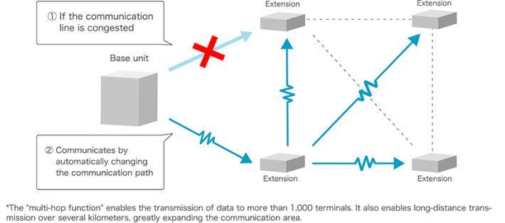 「多動跳躍功能」能向 1,000 個以上終端傳遞信息,並擴展通信距離達數以公里計。