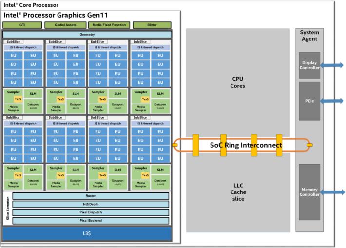 10nm Intel CPU 架構,可見 Gen 11 內顯佔很大面積。Source:Wccftech