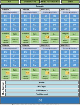 具備 8 個 Subslice,每個 Subslice 有 8 個 EU 核心,因此共有 64 個核心。Source:Wccftech