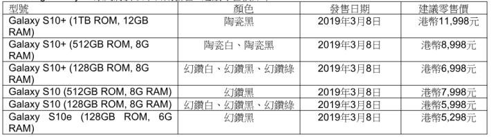 Samsung Galaxy S10 系列售價一覽。