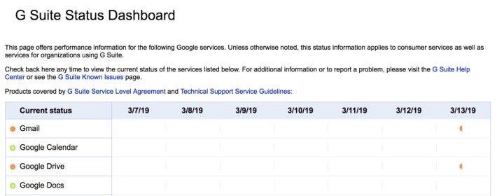 Google 商用服務 G Suite 的控制台報告 Gmail 和 Google Drive 雙雙出現問題