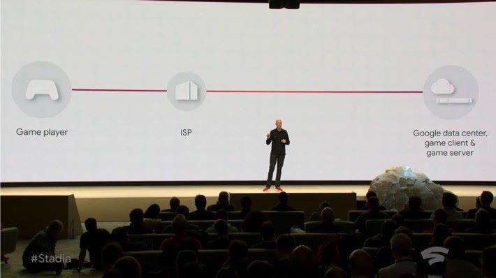 Stadia 是沒有遊戲機做中介的遊戲平台,更有效控制時延。