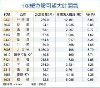 各 Apple 的台灣代工生產商都因為這次 iPhone XR 增訂的消息而股價回升(來源:台灣工商時報)