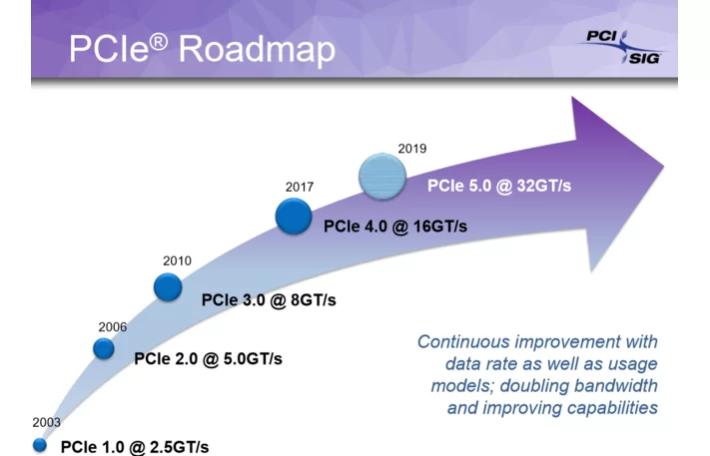 PCI-SIG 於 2017 年發表 PCIe 4.0 標準,預期今年會推出 32GT/s 的 PCIe 5.0。