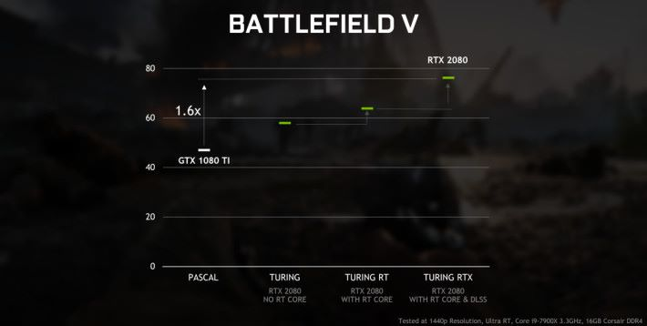Battlefield V:RTX 2080 比 GTX 1080 Ti 快 60%。