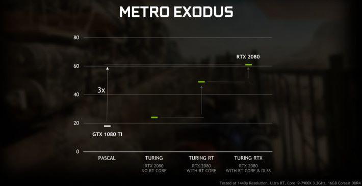 Metro Exodus:GTX 1080 Ti 20 fps 以下,RTX 2080 核心全開達 60fps。